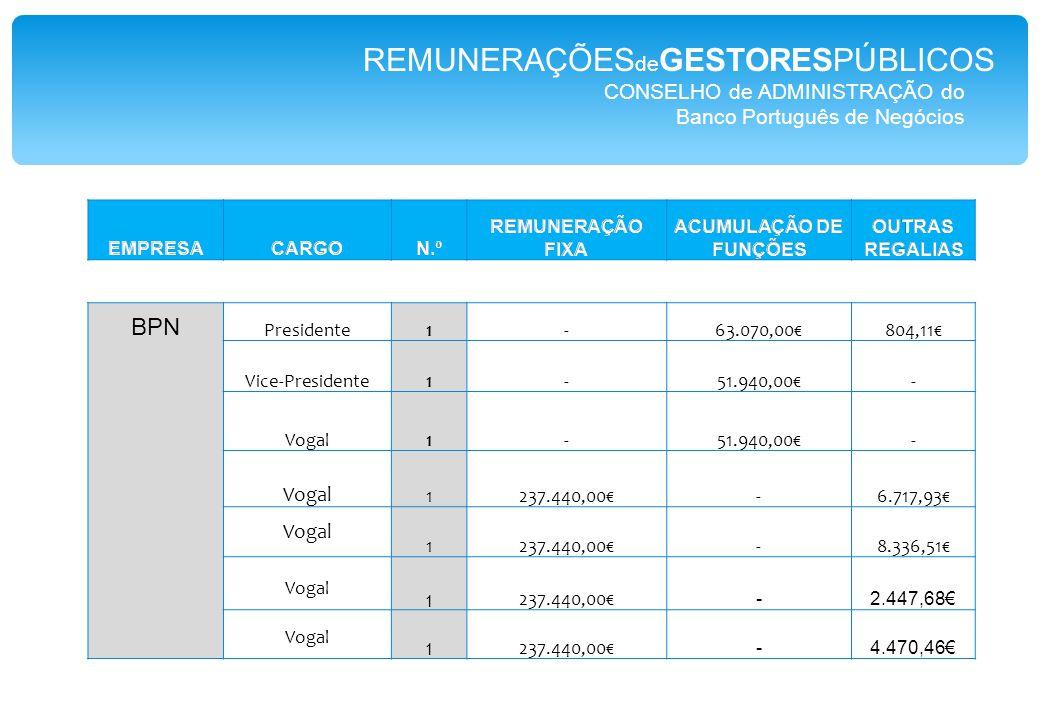 CONSELHO de ADMINISTRAÇÃO do Banco Português de Negócios BPN Presidente1-63.070,00€804,11€ Vice-Presidente1-51.940,00€- Vogal 1-51.940,00€- Vogal 1237.440,00€-6.717,93€ Vogal 1237.440,00€-8.336,51€ Vogal 1 237.440,00€ -2.447,68€ Vogal 1 237.440,00€ -4.470,46€ REMUNERAÇÕES de GESTORESPÚBLICOS