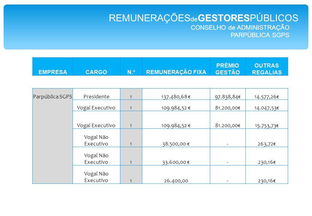 CONSELHO de ADMINISTRAÇÃO PARPÚBLICA SGPS Parpública SGPSPresidente1137.480,68 €97.838,84€14.577,26€ Vogal Executivo1109.984,52 €81.200,00€14.047,53€ Vogal Executivo1109.984,52 €81.200,00€15.753,73€ Vogal Não Executivo138.500,00 €-263,72€ Vogal Não Executivo133.600,00 €-230,16€ Vogal Não Executivo126.400,00-230,16€ REMUNERAÇÕES de GESTORESPÚBLICOS