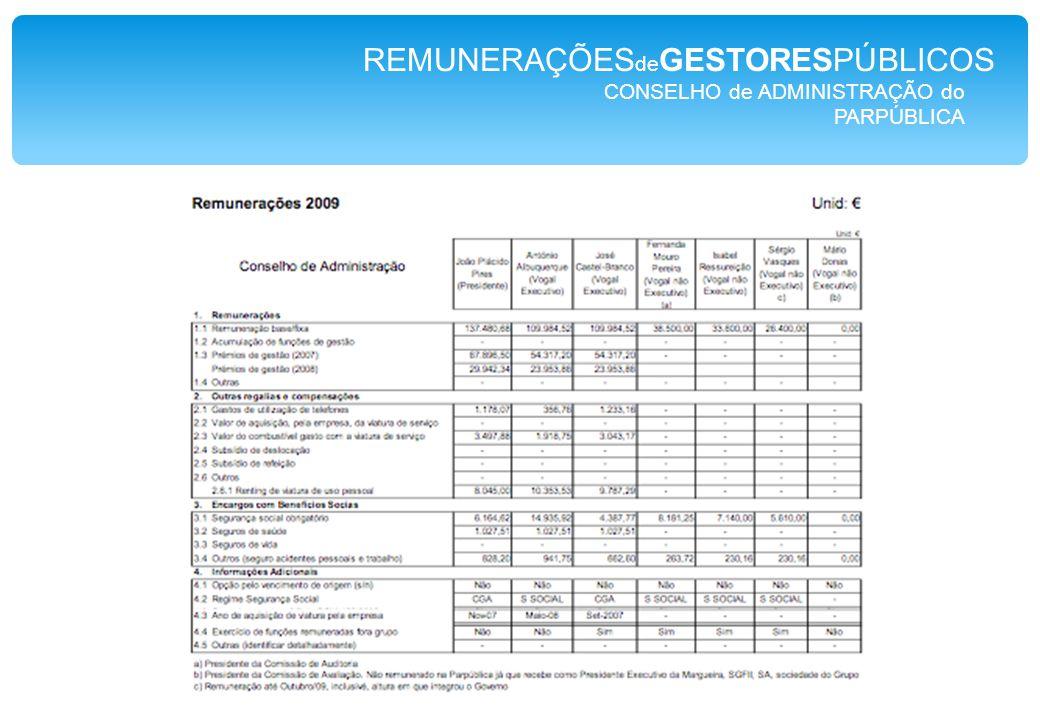 CONSELHO de ADMINISTRAÇÃO do PARPÚBLICA REMUNERAÇÕES de GESTORESPÚBLICOS