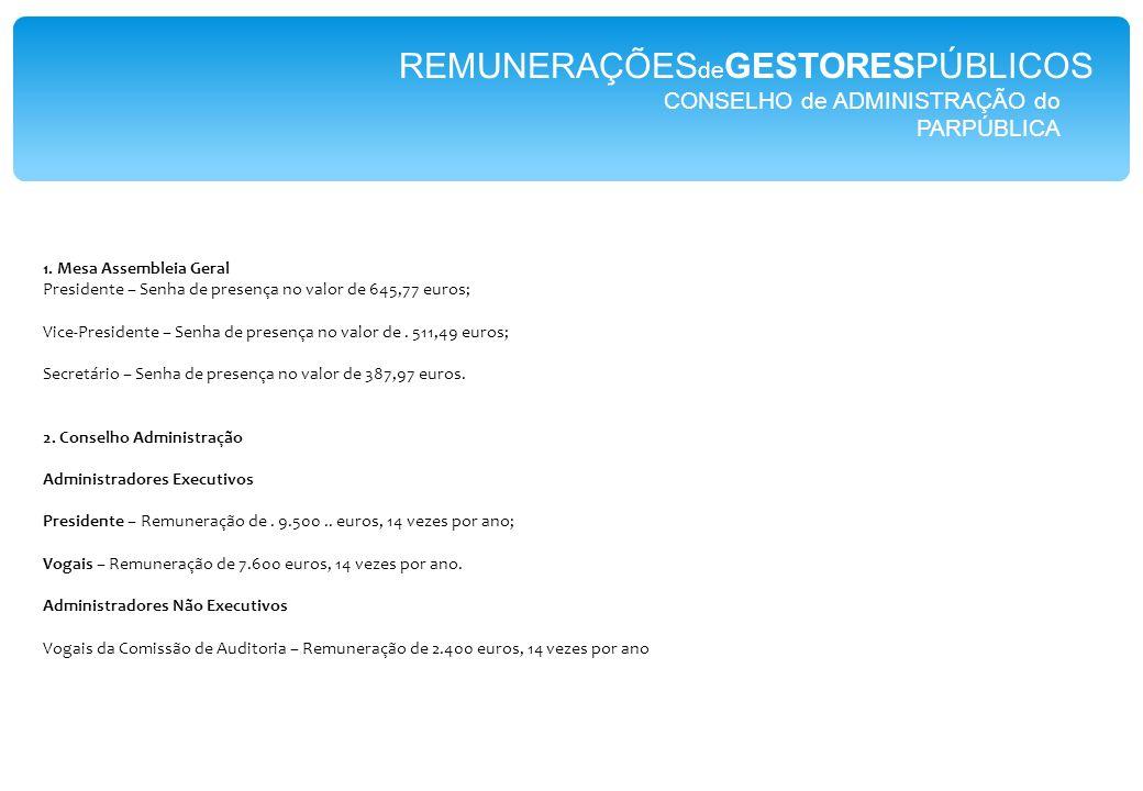 CONSELHO de ADMINISTRAÇÃO do PARPÚBLICA REMUNERAÇÕES de GESTORESPÚBLICOS 1.