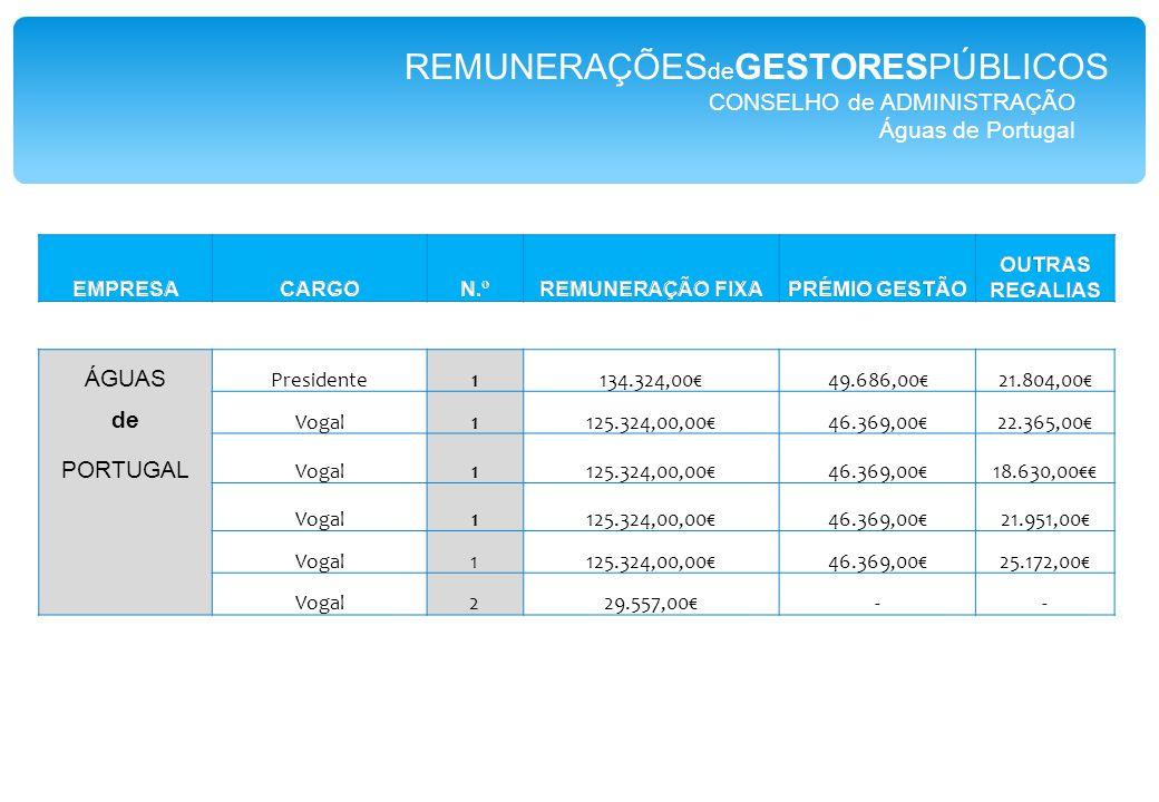 CONSELHO de ADMINISTRAÇÃO Águas de Portugal ÁGUAS Presidente1134.324,00€49.686,00€21.804,00€ de Vogal1125.324,00,00€46.369,00€22.365,00€ PORTUGAL Vogal1125.324,00,00€46.369,00€18.630,00€€ Vogal1125.324,00,00€46.369,00€21.951,00€ Vogal1125.324,00,00€46.369,00€25.172,00€ Vogal229.557,00€-- REMUNERAÇÕES de GESTORESPÚBLICOS