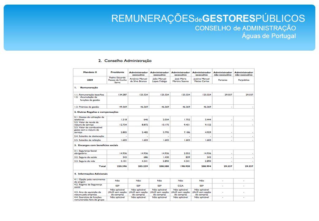 CONSELHO de ADMINISTRAÇÃO Águas de Portugal REMUNERAÇÕES de GESTORESPÚBLICOS