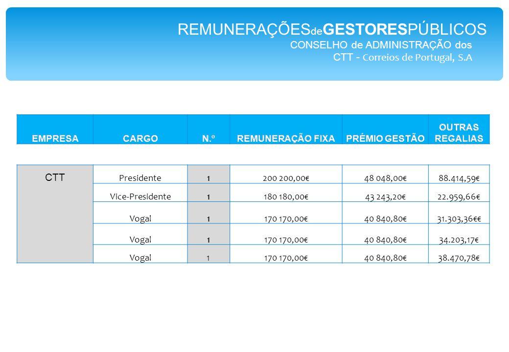 CONSELHO de ADMINISTRAÇÃO dos CTT - Correios de Portugal, S.A CTT Presidente1200 200,00€48 048,00€88.414,59€ Vice-Presidente1180 180,00€43 243,20€22.959,66€ Vogal1170 170,00€40 840,80€31.303,36€€ Vogal1170 170,00€40 840,80€34.203,17€ Vogal1170 170,00€40 840,80€38.470,78€ REMUNERAÇÕES de GESTORESPÚBLICOS