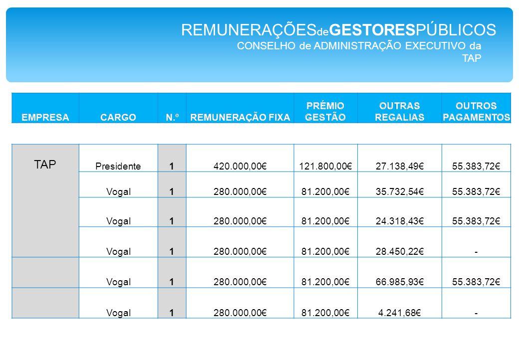 CONSELHO de ADMINISTRAÇÃO EXECUTIVO da TAP Presidente1420.000,00€121.800,00€27.138,49€55.383,72€ Vogal1280.000,00€81.200,00€35.732,54€55.383,72€ Vogal1280.000,00€81.200,00€24.318,43€55.383,72€ Vogal1280.000,00€81.200,00€28.450,22€- Vogal1280.000,00€81.200,00€66.985,93€55.383,72€ Vogal1280.000,00€81.200,00€4.241,68€- REMUNERAÇÕES de GESTORESPÚBLICOS