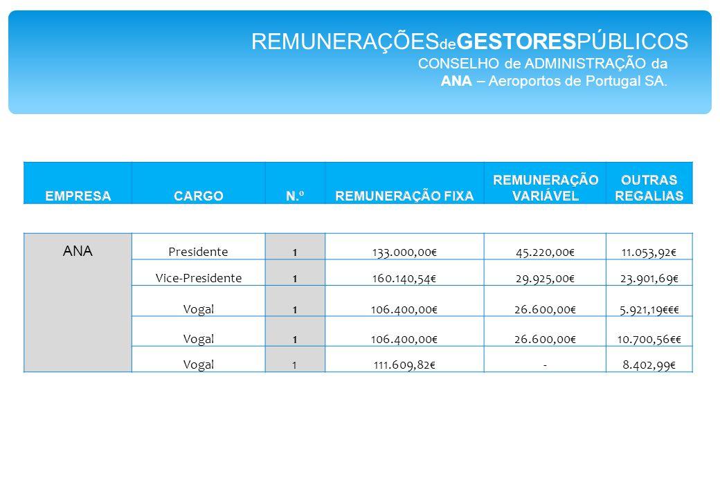 CONSELHO de ADMINISTRAÇÃO da ANA – Aeroportos de Portugal SA.