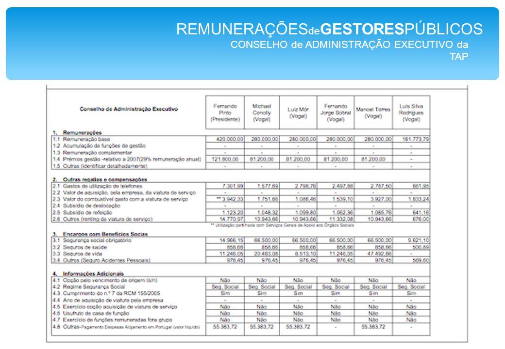 CONSELHO de ADMINISTRAÇÃO EXECUTIVO da TAP REMUNERAÇÕES de GESTORESPÚBLICOS Presidente Compensação Fixa Remuneração fixa: Remuneração mensal ilíquida de 30.000 €, paga em 14 meses por ano.