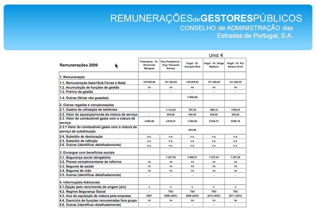CONSELHO de ADMINISTRAÇÃO das Estradas de Portugal, S.A. REMUNERAÇÕES de GESTORESPÚBLICOS