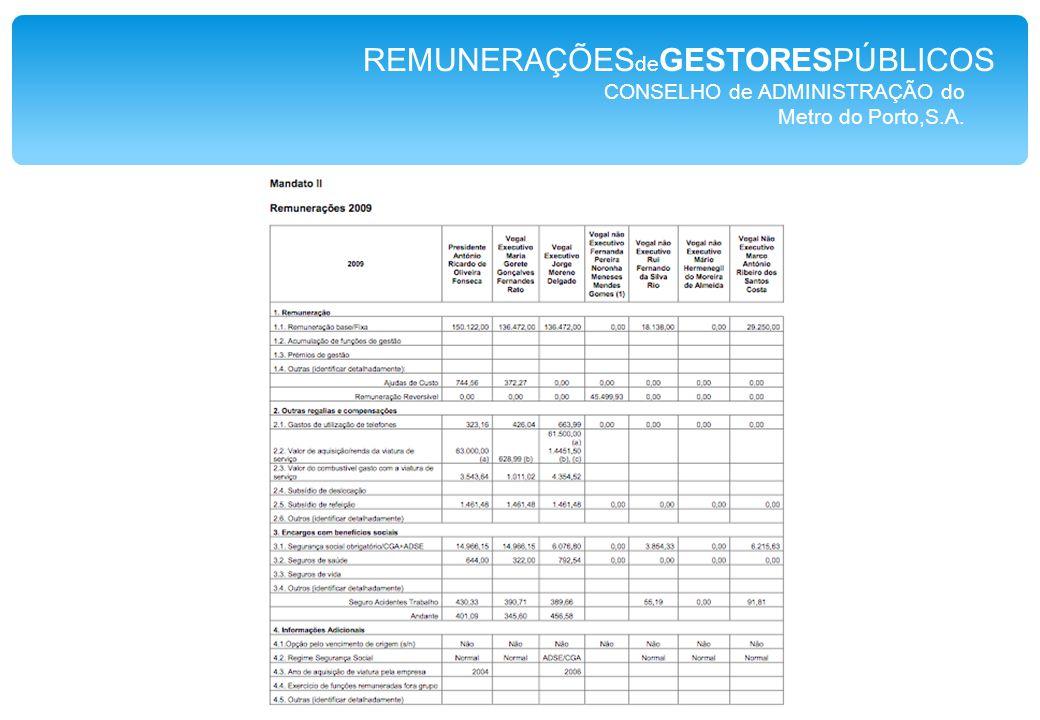 CONSELHO de ADMINISTRAÇÃO do Metro do Porto,S.A. REMUNERAÇÕES de GESTORESPÚBLICOS