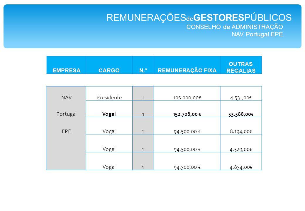 CONSELHO de ADMINISTRAÇÃO NAV Portugal EPE NAVPresidente1105.000,00€4.531,00€ PortugalVogal1152.708,00 €53.388,00€ EPEVogal194.500,00 €8.194,00€ Vogal194.500,00 €4.329,00€ Vogal194.500,00 €4.854,00€ REMUNERAÇÕES de GESTORESPÚBLICOS