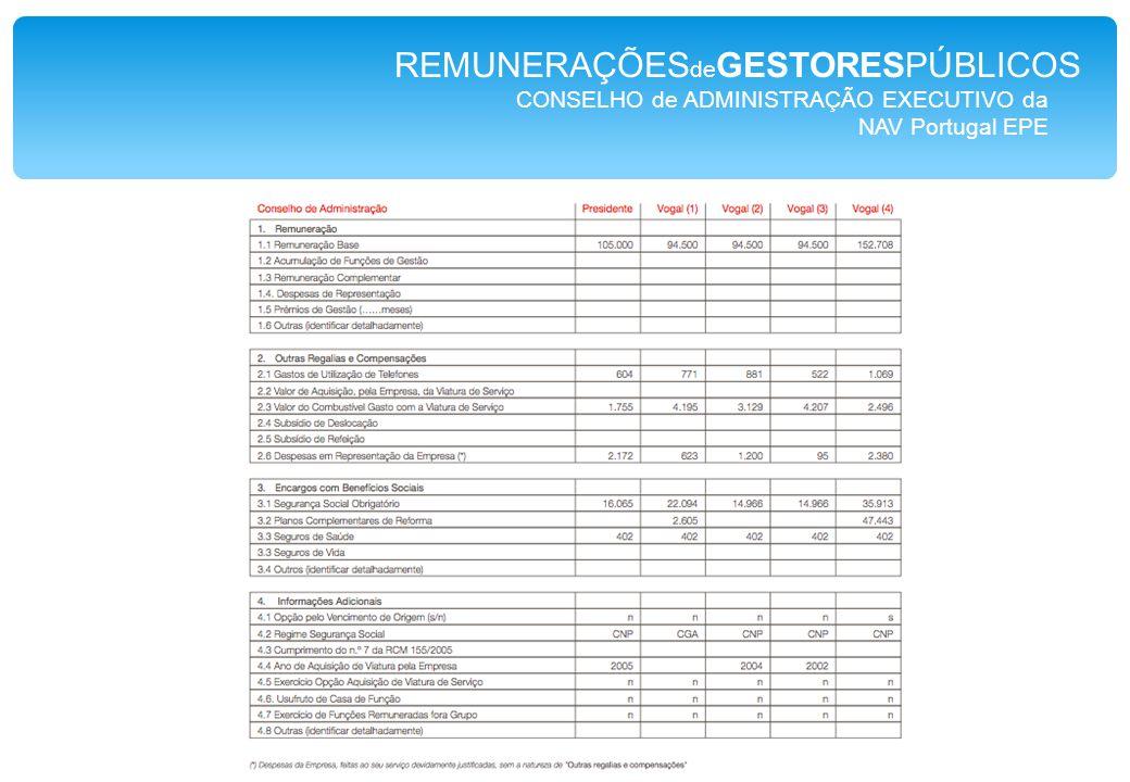 CONSELHO de ADMINISTRAÇÃO EXECUTIVO da NAV Portugal EPE REMUNERAÇÕES de GESTORESPÚBLICOS