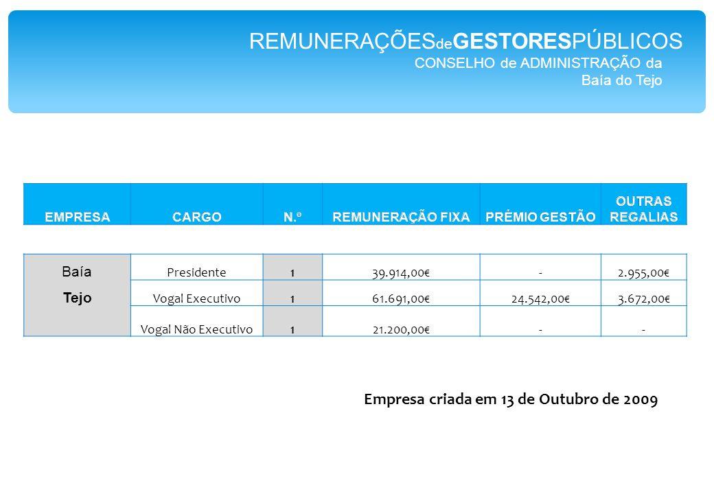 CONSELHO de ADMINISTRAÇÃO da Baía do Tejo Baía Presidente139.914,00€-2.955,00€ Tejo Vogal Executivo161.691,00€24.542,00€3.672,00€ Vogal Não Executivo121.200,00€-- REMUNERAÇÕES de GESTORESPÚBLICOS Empresa criada em 13 de Outubro de 2009