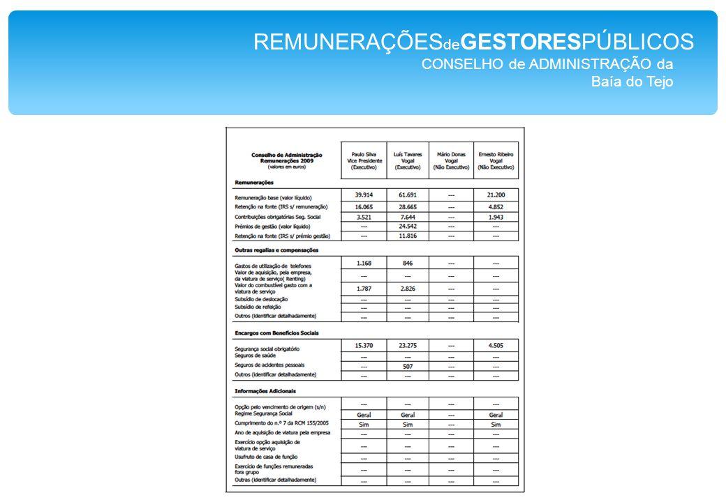 CONSELHO de ADMINISTRAÇÃO da Baía do Tejo REMUNERAÇÕES de GESTORESPÚBLICOS
