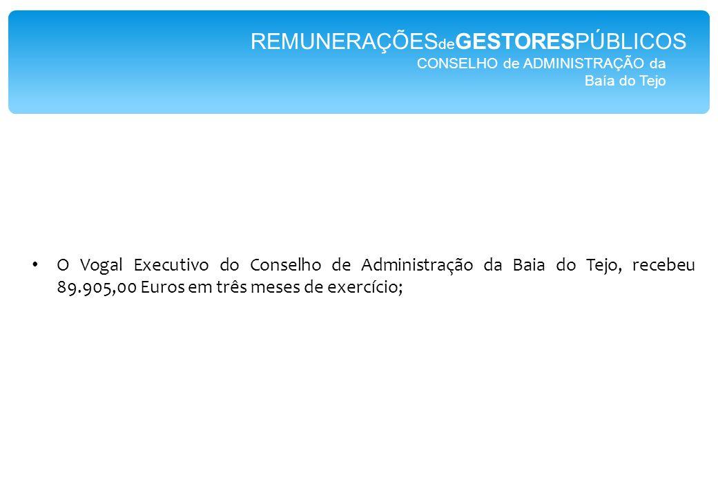 CONSELHO de ADMINISTRAÇÃO da Baía do Tejo REMUNERAÇÕES de GESTORESPÚBLICOS O Vogal Executivo do Conselho de Administração da Baia do Tejo, recebeu 89.905,00 Euros em três meses de exercício;