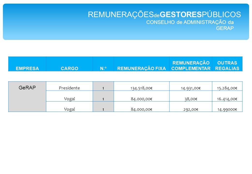 CONSELHO de ADMINISTRAÇÃO da GERAP GeRAP Presidente1134.518,00€14.931,00€15.284,00€ Vogal184.000,00€38,00€16.414,00€ Vogal184.000,00€292,00€14.99000€ REMUNERAÇÕES de GESTORESPÚBLICOS