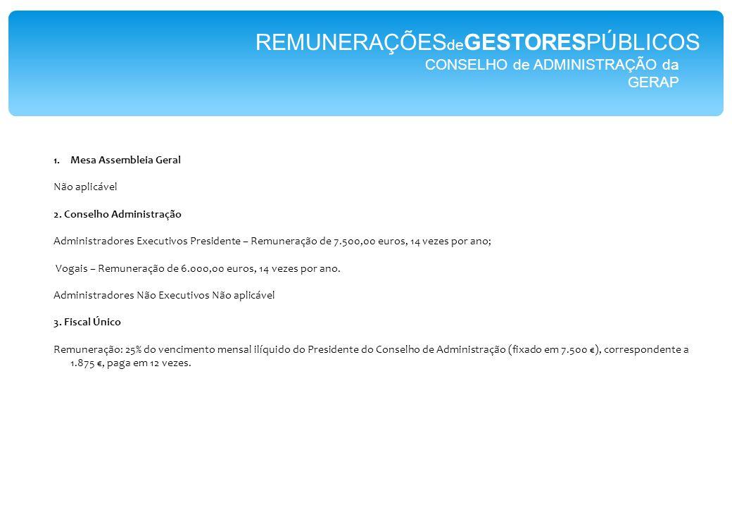 CONSELHO de ADMINISTRAÇÃO da GERAP REMUNERAÇÕES de GESTORESPÚBLICOS 1.Mesa Assembleia Geral Não aplicável 2.