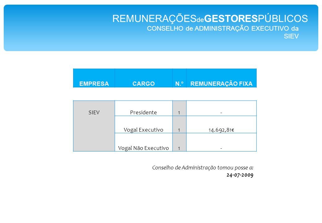 CONSELHO de ADMINISTRAÇÃO EXECUTIVO da SIEV Presidente1- Vogal Executivo114.692,81€ Vogal Não Executivo1- REMUNERAÇÕES de GESTORESPÚBLICOS Conselho de Administração tomou posse a: 24-07-2009