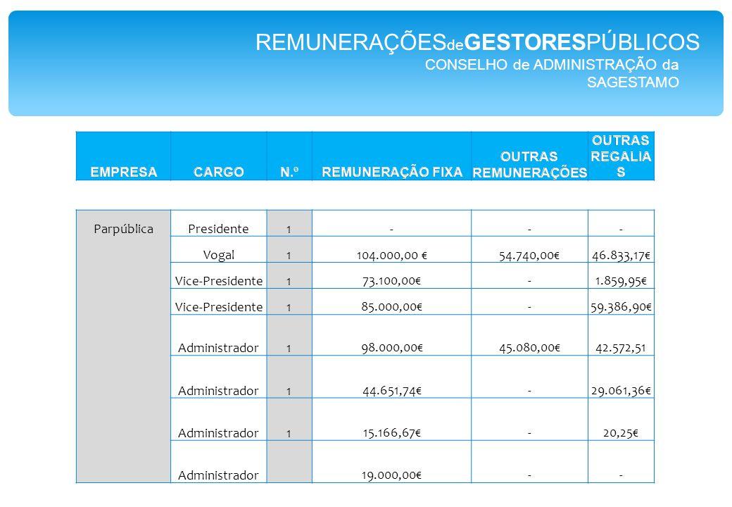CONSELHO de ADMINISTRAÇÃO da SAGESTAMO ParpúblicaPresidente1--- Vogal1104.000,00 €54.740,00€46.833,17€ Vice-Presidente173.100,00€-1.859,95€ Vice-Presidente185.000,00€-59.386,90€ Administrador198.000,00€45.080,00€42.572,51 Administrador144.651,74€-29.061,36€ Administrador115.166,67€-20,25€ Administrador19.000,00€-- REMUNERAÇÕES de GESTORESPÚBLICOS
