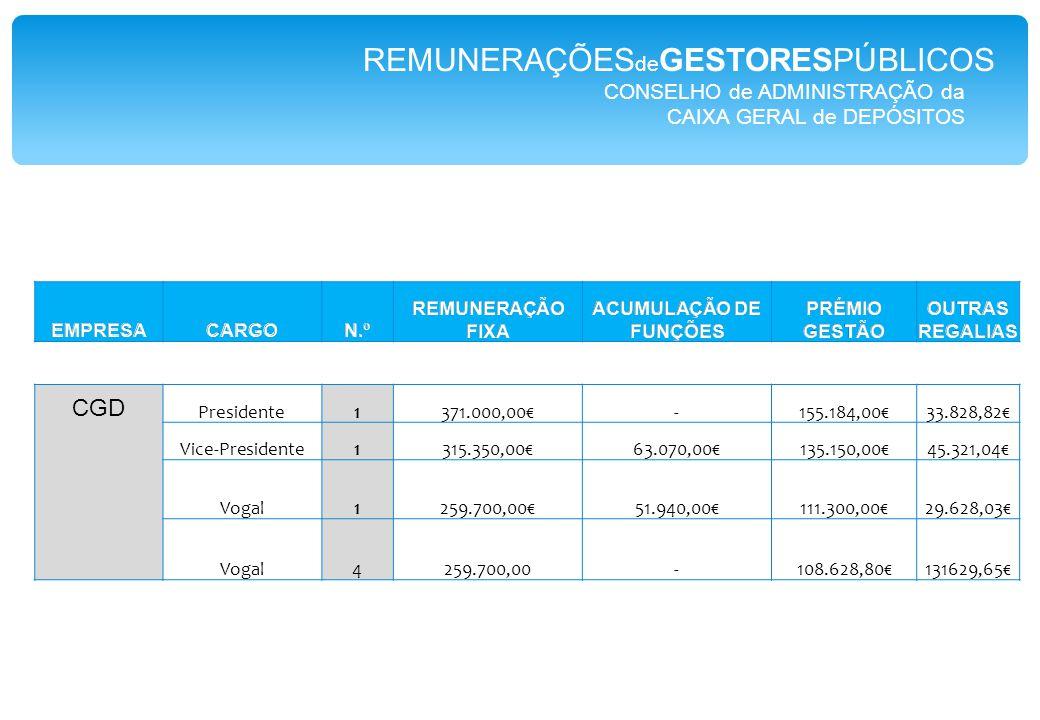 REMUNERAÇÕES de GESTORESPÚBLICOS GeRAP Empresa de Gestão Partilhada de Recursos da Administração Pública