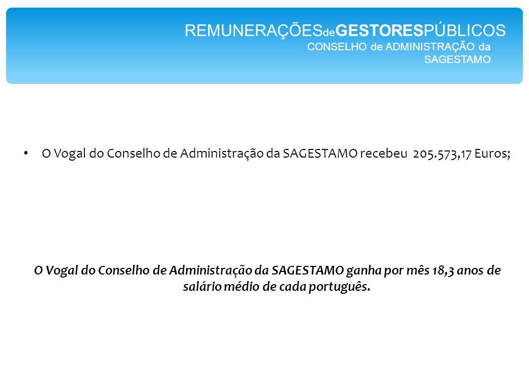 CONSELHO de ADMINISTRAÇÃO da SAGESTAMO REMUNERAÇÕES de GESTORESPÚBLICOS O Vogal do Conselho de Administração da SAGESTAMO recebeu 205.573,17 Euros; O Vogal do Conselho de Administração da SAGESTAMO ganha por mês 18,3 anos de salário médio de cada português.