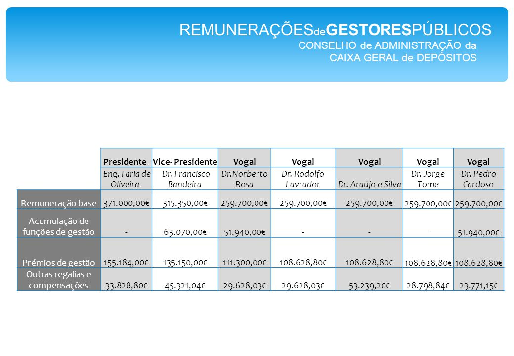 CONSELHO de ADMINISTRAÇÃO da RTP Presidente1250.050,00€4.264,00€ Vice-Presidente1226.240,00€8.227,00€ Vogal1210.560,00€3.270,00€ Vogal1210.560,00€4.708,00€ Vogal1210.560,00€5.092,00€ REMUNERAÇÕES de GESTORESPÚBLICOS
