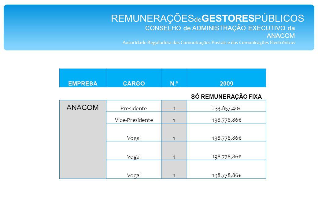 CONSELHO de ADMINISTRAÇÃO EXECUTIVO da ANACOM Autoridade Reguladora das Comunicações Postais e das Comunicações Electrónicas SÓ REMUNERAÇÃO FIXA ANACOM Presidente1233.857,40€ Vice-Presidente1198.778,86€ Vogal1198.778,86€ Vogal1198.778,86€ Vogal1198.778,86€ REMUNERAÇÕES de GESTORESPÚBLICOS