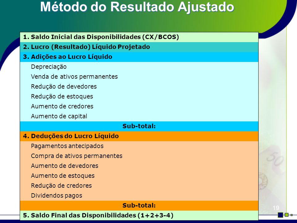 19 Método do Resultado Ajustado 1. Saldo Inicial das Disponibilidades (CX/BCOS) 2. Lucro (Resultado) Líquido Projetado 3. Adições ao Lucro Líquido Dep