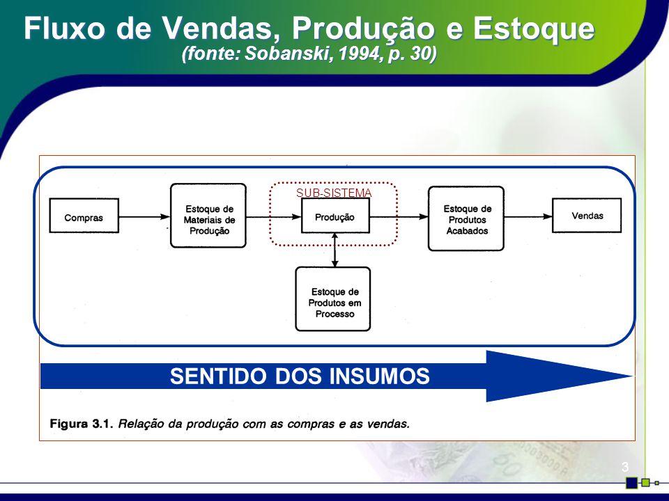 24 Orçamento Empresarial Fatores relevantes no estabelecimento de políticas de estoque de produtos acabados: 1) Quantidades necessárias para atender as demandas em termos de vendas.