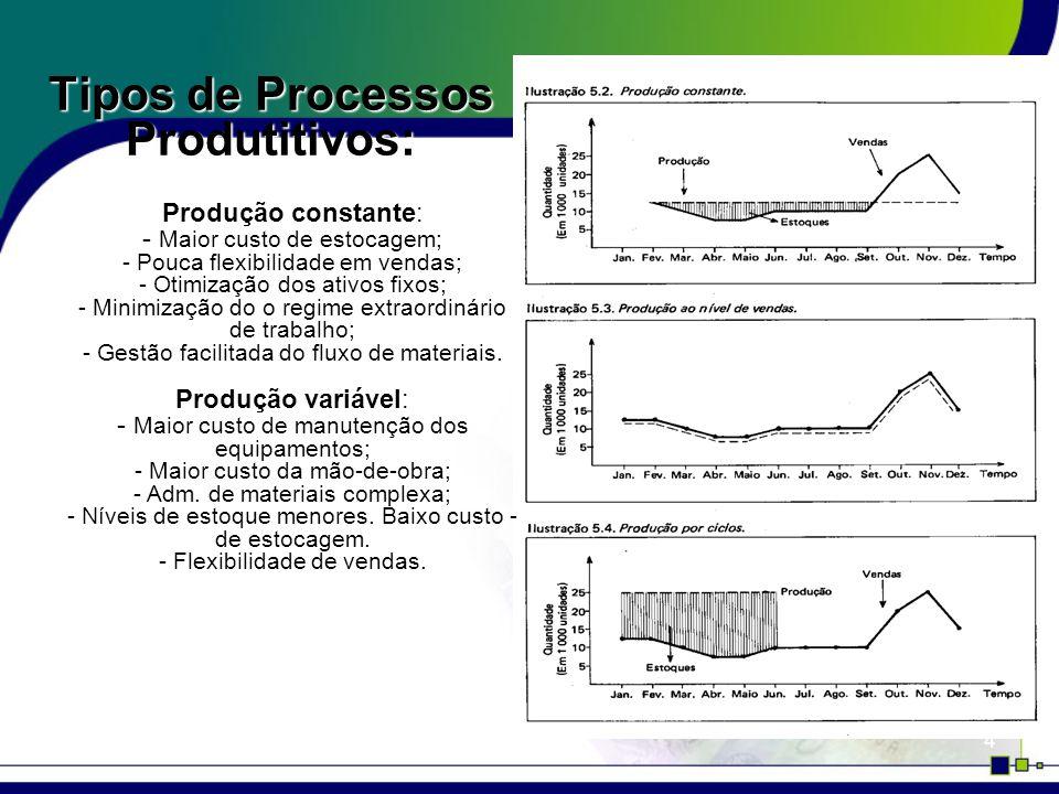 5 O Plano de Produção requer o conhecimento: Do Plano de Vendas Das características de armazenamento dos materiais Da Economia de escala do processo Da capacidade ótima e máxima de produção Da duração e etapas do processo produtivo Dos Lotes econômicos de produção Da utilização da MOB direta