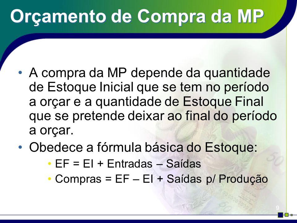 9 Orçamento de Compra da MP A compra da MP depende da quantidade de Estoque Inicial que se tem no período a orçar e a quantidade de Estoque Final que