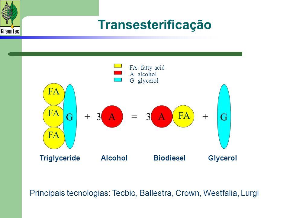 FA: fatty acid A: alcohol G: glycerol TriglycerideBiodiesel FA AlcoholGlycerol Transesterificação Principais tecnologias: Tecbio, Ballestra, Crown, We