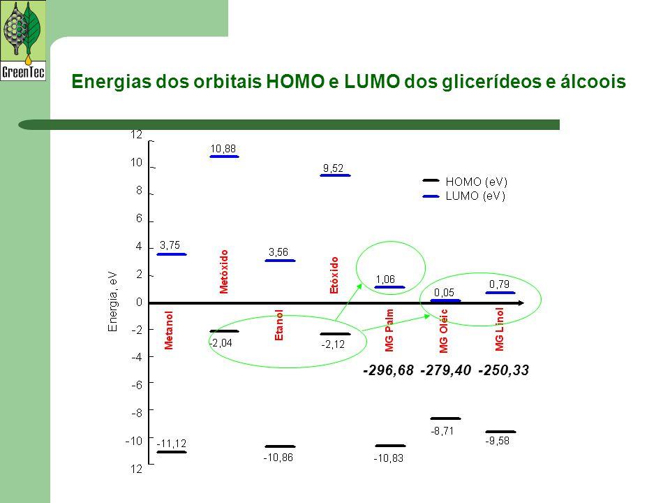 Energias dos orbitais HOMO e LUMO dos glicerídeos e álcoois -296,68-279,40-250,33