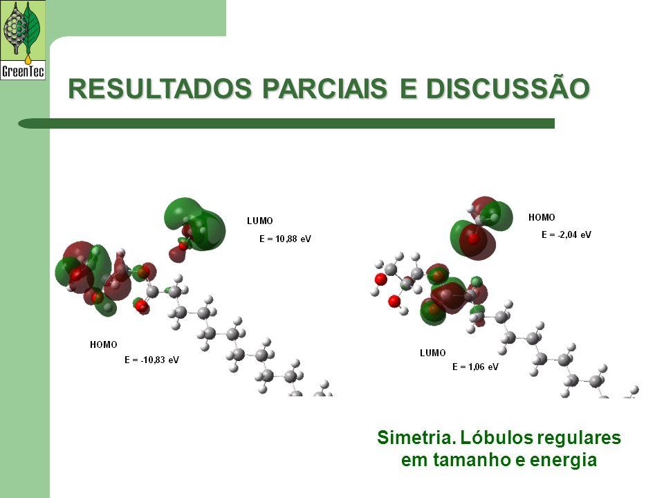 RESULTADOS PARCIAIS E DISCUSSÃO Simetria. Lóbulos regulares em tamanho e energia