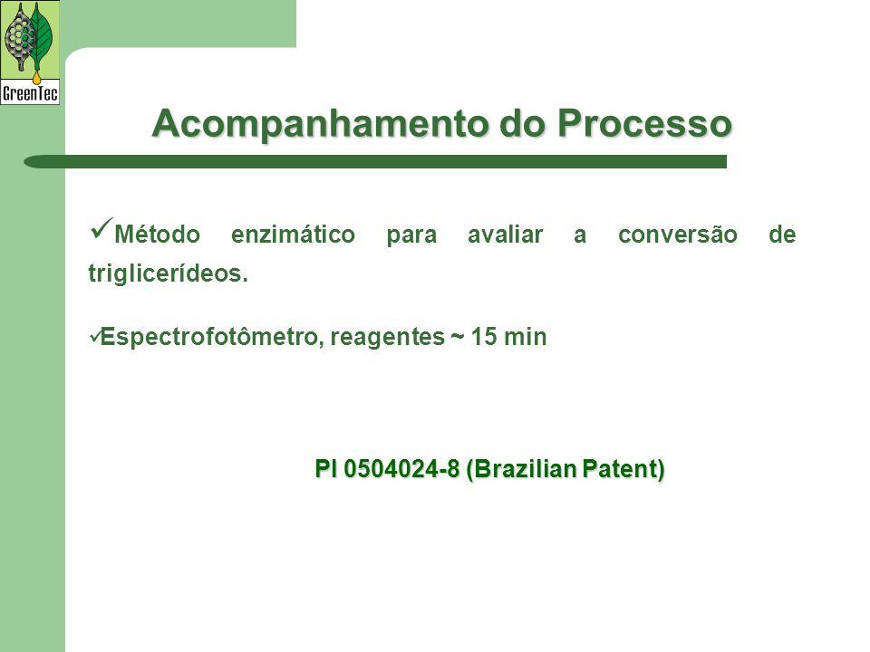 Acompanhamento do Processo Método enzimático para avaliar a conversão de triglicerídeos. Espectrofotômetro, reagentes ~ 15 min PI 0504024-8 (Brazilian