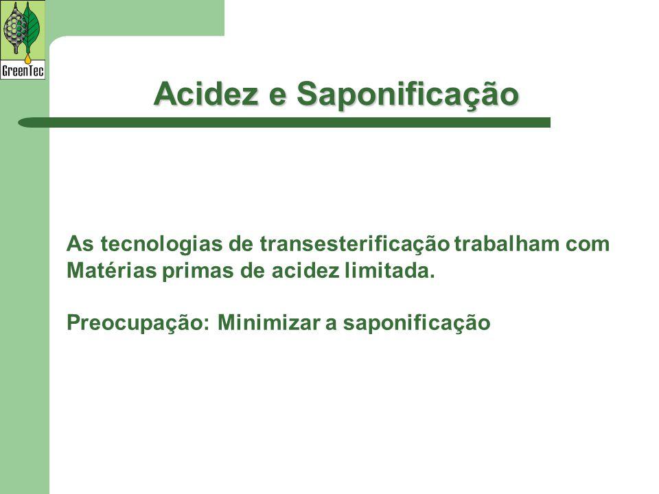Acidez e Saponificação As tecnologias de transesterificação trabalham com Matérias primas de acidez limitada. Preocupação: Minimizar a saponificação