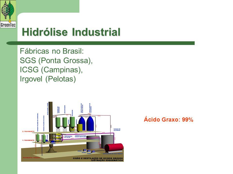 Hidrólise Industrial Fábricas no Brasil: SGS (Ponta Grossa), ICSG (Campinas), Irgovel (Pelotas) Ácido Graxo: 99%