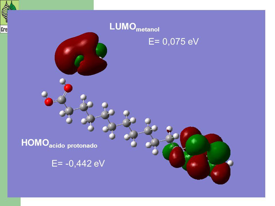 LUMO metanol HOMO acido protonado E= 0,075 eV E= -0,442 eV