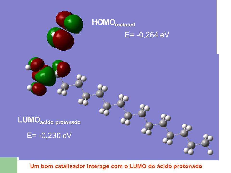 HOMO metanol LUMO acido protonado E= -0,264 eV E= -0,230 eV Um bom catalisador interage com o LUMO do ácido protonado