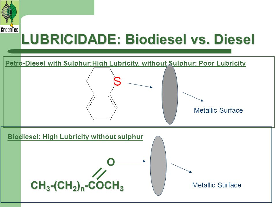 LUBRICIDADE: Biodiesel vs. Diesel Petro-Diesel with Sulphur:High Lubricity, without Sulphur: Poor Lubricity CH 3 -(CH 2 ) n -COCH 3 Metallic Surface O