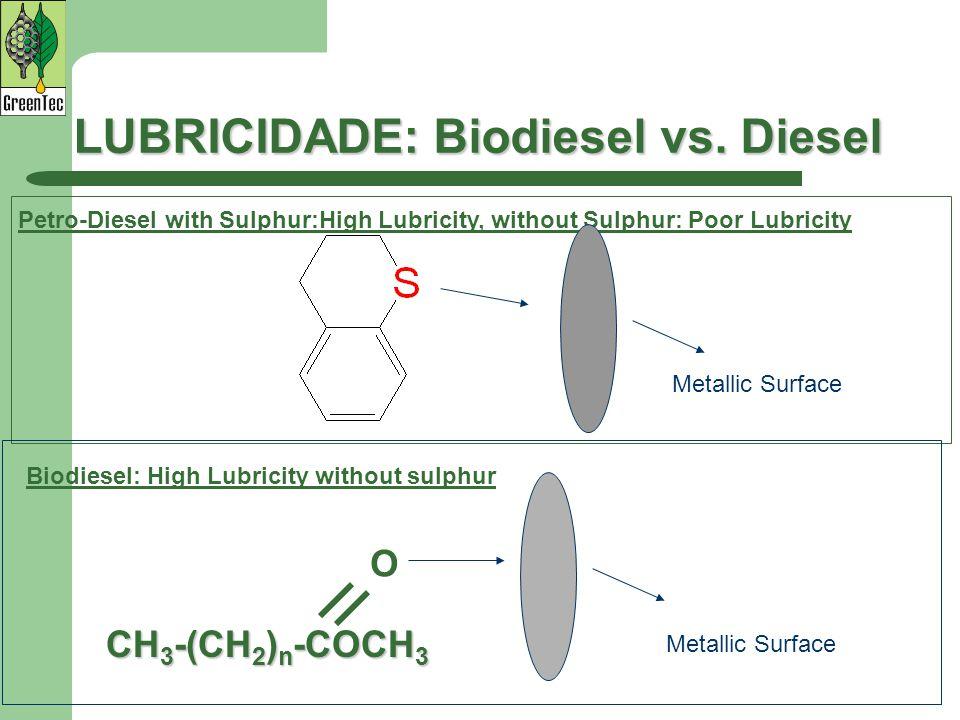 LUBRICIDADE: Biodiesel vs.