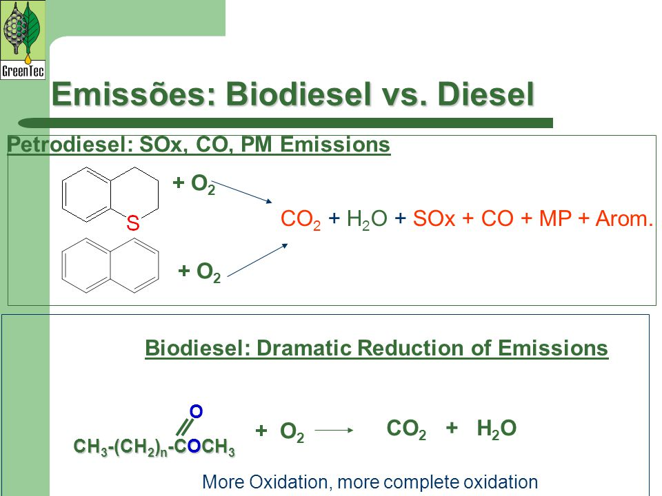 Emissões: Biodiesel vs. Diesel Petrodiesel: SOx, CO, PM Emissions CH 3 -(CH 2 ) n -COCH 3 O Biodiesel: Dramatic Reduction of Emissions + O2+ O2 CO 2 +
