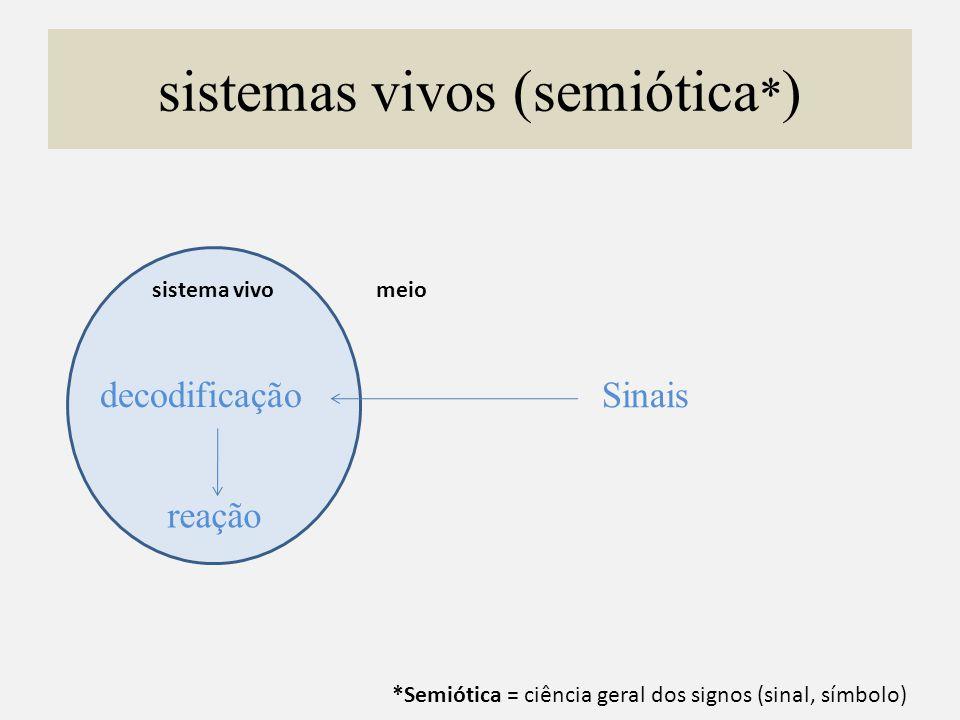 sistemas vivos (semiótica * ) sistema vivomeio Sinais decodificação reação *Semiótica = ciência geral dos signos (sinal, símbolo)