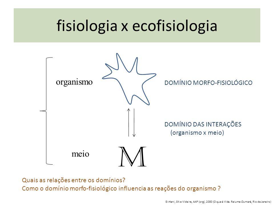 M organismo meio DOMÍNIO MORFO-FISIOLÓGICO DOMÍNIO DAS INTERAÇÕES (organismo x meio) Quais as relações entre os domínios? Como o domínio morfo-fisioló