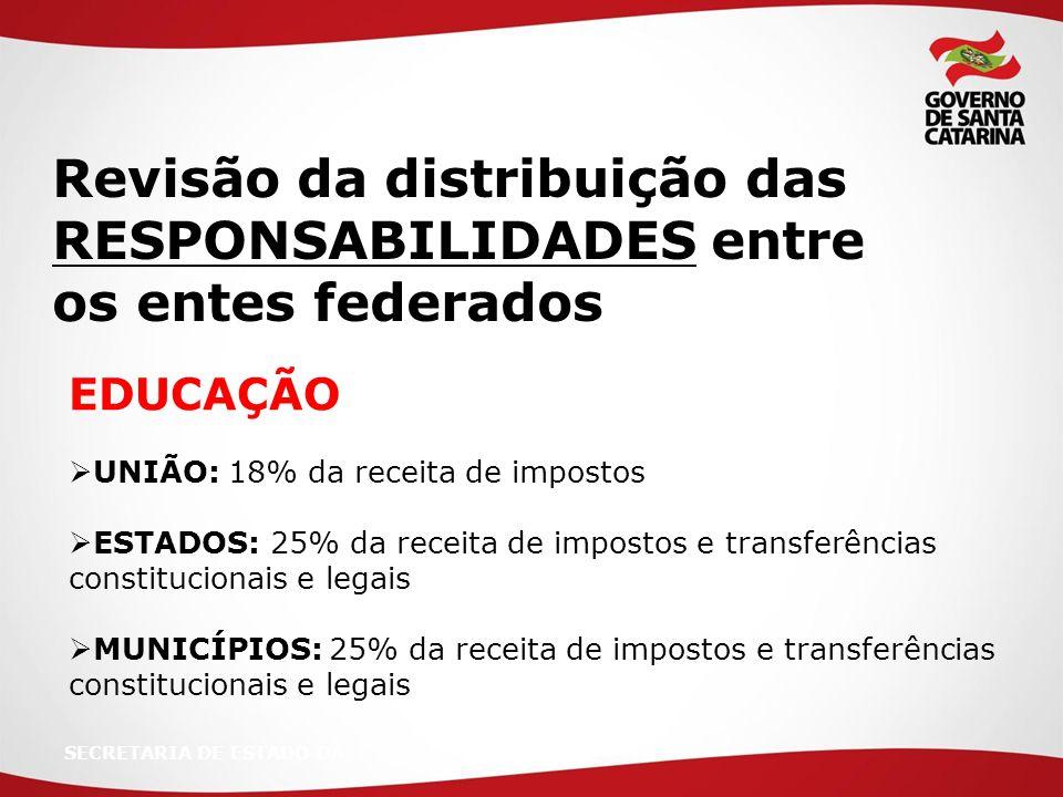 SECRETARIA DE ESTADO DA EDUCAÇÃO  UNIÃO: 18% da receita de impostos  ESTADOS: 25% da receita de impostos e transferências constitucionais e legais  MUNICÍPIOS: 25% da receita de impostos e transferências constitucionais e legais Revisão da distribuição das RESPONSABILIDADES entre os entes federados
