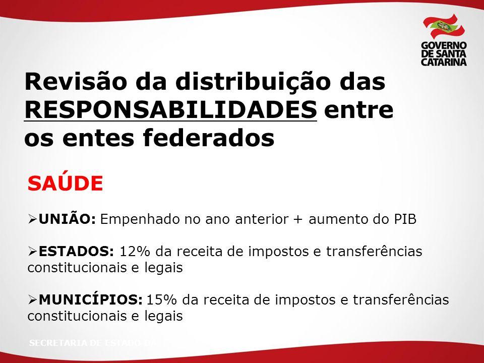 SECRETARIA DE ESTADO DA SAÚDE  UNIÃO: Empenhado no ano anterior + aumento do PIB  ESTADOS: 12% da receita de impostos e transferências constituciona