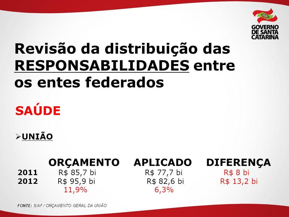 SECRETARIA DE ESTADO DA SAÚDE  UNIÃO ORÇAMENTO APLICADO DIFERENÇA 2011 R$ 85,7 bi R$ 77,7 bi R$ 8 bi 2012 R$ 95,9 bi R$ 82,6 bi R$ 13,2 bi 11,9% 6,3% Revisão da distribuição das RESPONSABILIDADES entre os entes federados FONTE: SIAF / ORÇAMENTO GERAL DA UNIÃO