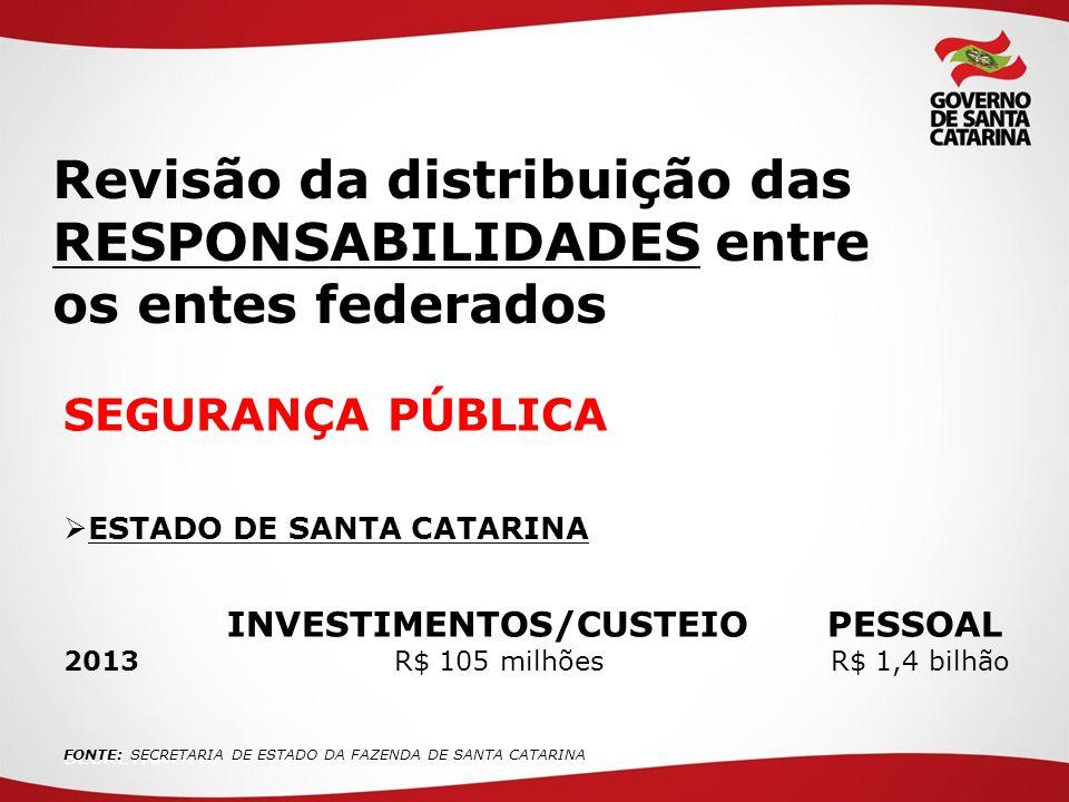 SECRETARIA DE ESTADO DA Revisão da distribuição das RESPONSABILIDADES entre os entes federados SEGURANÇA PÚBLICA  ESTADO DE SANTA CATARINA INVESTIMENTOS/CUSTEIO PESSOAL 2013 R$ 105 milhões R$ 1,4 bilhão FONTE: SECRETARIA DE ESTADO DA FAZENDA DE SANTA CATARINA