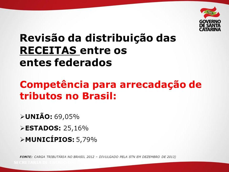 SECRETARIA DE ESTADO DA Revisão da distribuição das RECEITAS entre os entes federados Competência para arrecadação de tributos no Brasil:  UNIÃO: 69,05%  ESTADOS: 25,16%  MUNICÍPIOS: 5,79% FONTE: CARGA TRIBUTÁRIA NO BRASIL 2012 – DIVULGADO PELA STN EM DEZEMBRO DE 2013)