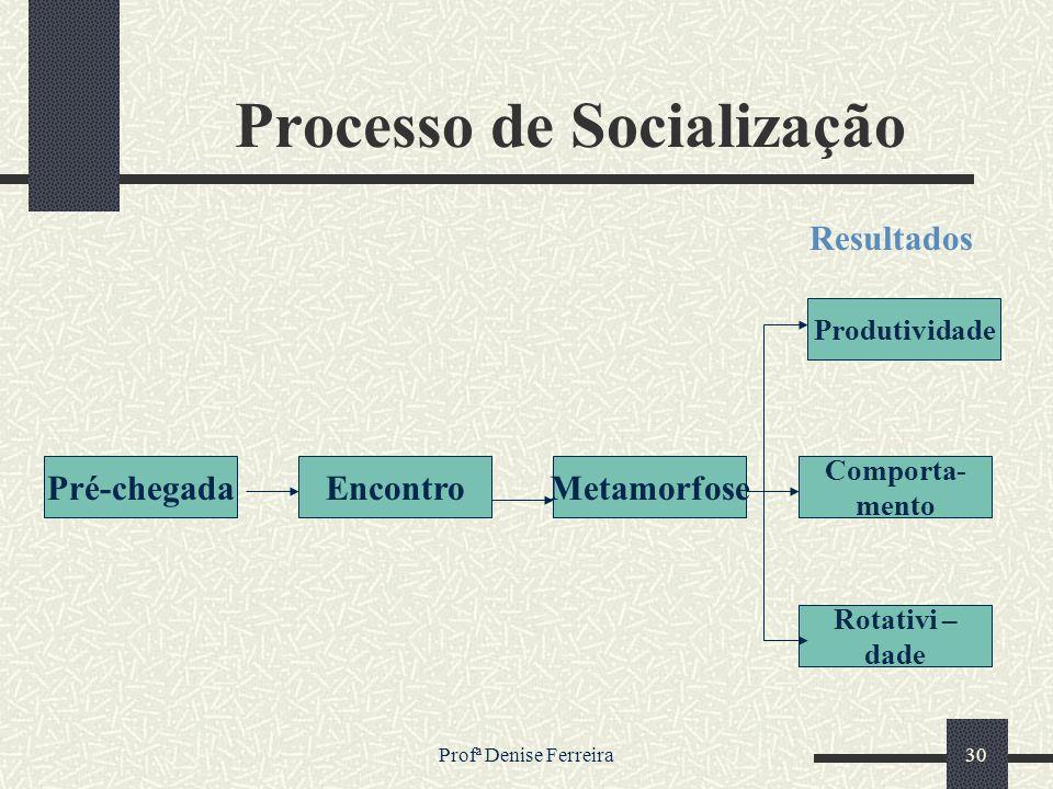 Profª Denise Ferreira30 Processo de Socialização Pré-chegadaEncontroMetamorfose Rotativi – dade Comporta- mento Produtividade Resultados