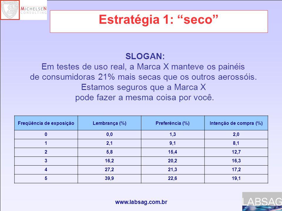www.labsag.com.br Estratégia 1: seco Freqüência de exposiçãoLembrança (%)Preferência (%)Intenção de compra (%) 00,01,32,0 12,19,18,1 25,815,412,7 316,220,216,3 427,221,317,2 539,922,619,1 SLOGAN: Em testes de uso real, a Marca X manteve os painéis de consumidoras 21% mais secas que os outros aerossóis.