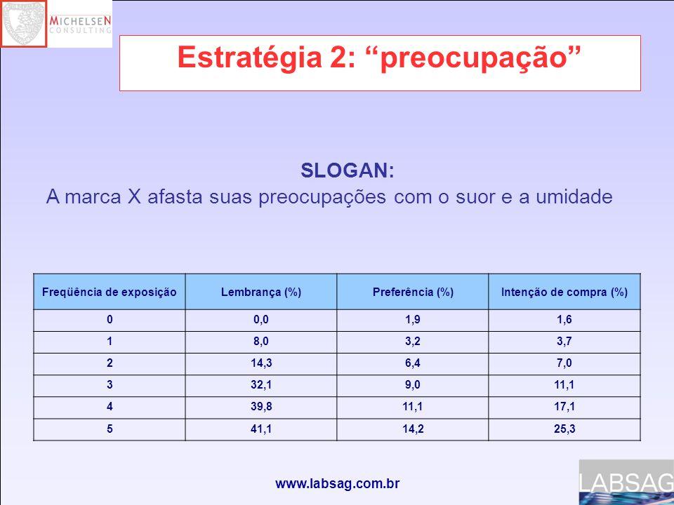 www.labsag.com.br Estratégia 2: preocupação Freqüência de exposiçãoLembrança (%)Preferência (%)Intenção de compra (%) 00,01,91,6 18,03,23,7 214,36,47,0 332,19,011,1 439,811,117,1 541,114,225,3 SLOGAN: A marca X afasta suas preocupações com o suor e a umidade